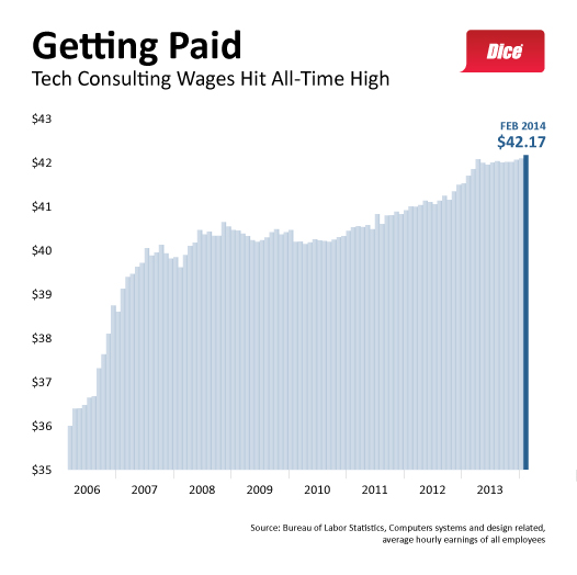 2014-Q1 Tech Consulting Wages BLS FINAL